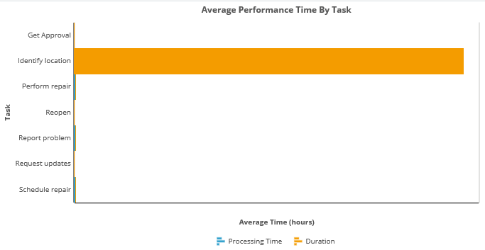 Average Performance Time by Task Report