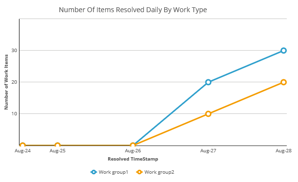 Number of Items Resolved Daily by Work Type Report