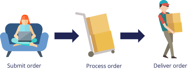 Online shopping case overview