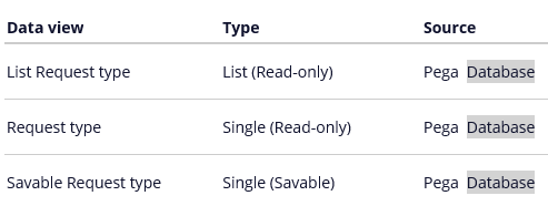 Default data views for request type