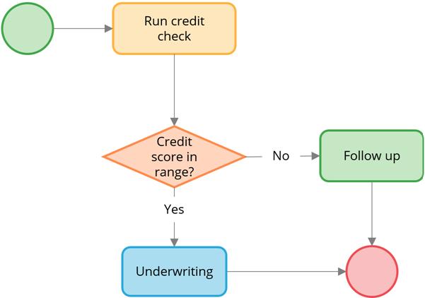 process-flow-credit-score0
