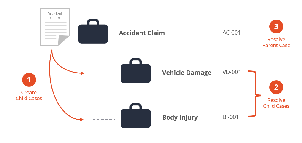 Case hierarchy accident claim example