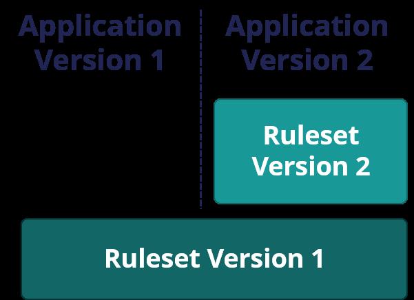 Application ruleset building blocks