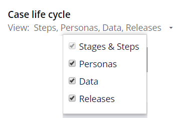 case life cycle view steps personas data releases