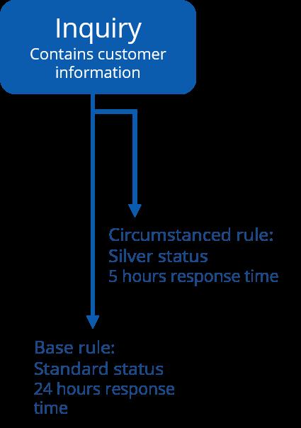 Circumstanced Rule Image