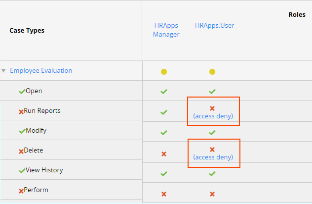 Access Manager with Access Deny