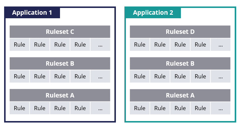 Rulesets in an application