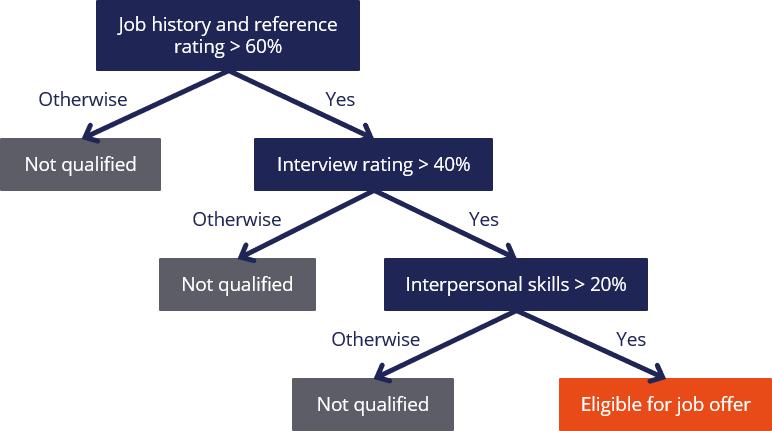 Decision tree example for extending a job offer