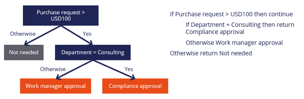 Decision tree for a purchase request
