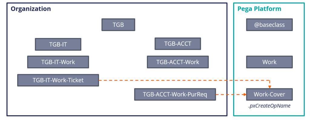 Diagram that represents directed inheritance