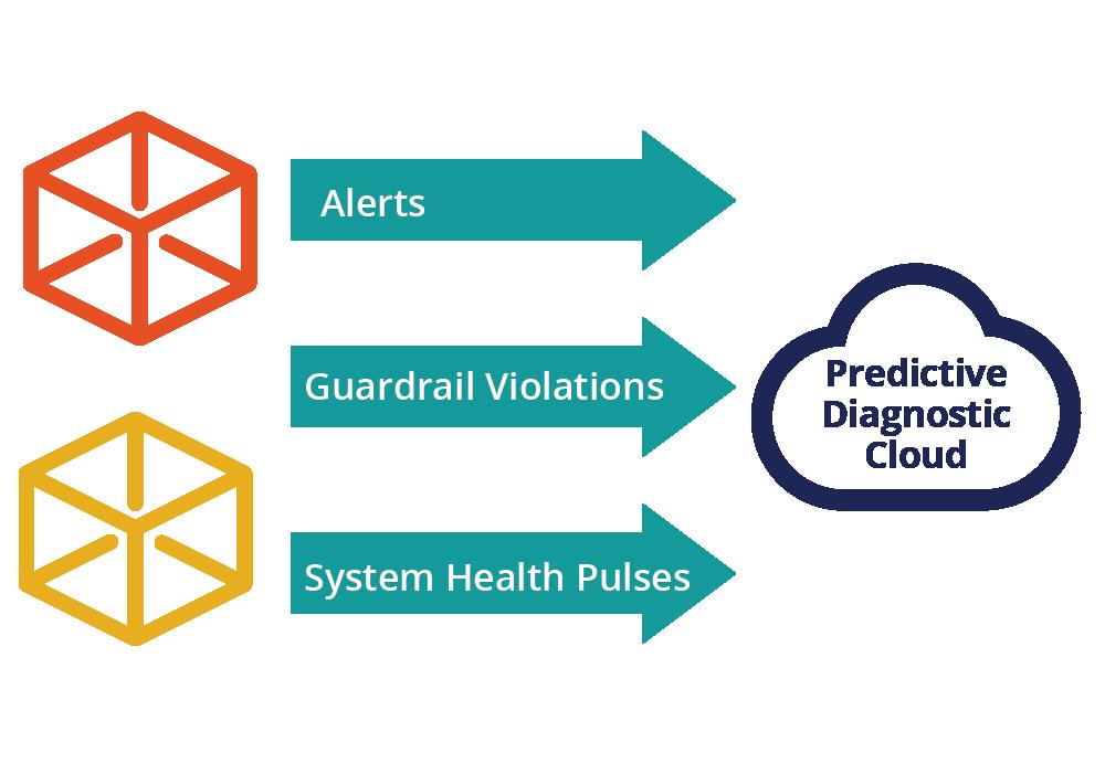 Pega predictive diagnostic cloud architecture