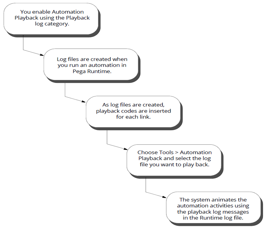 playback process 1