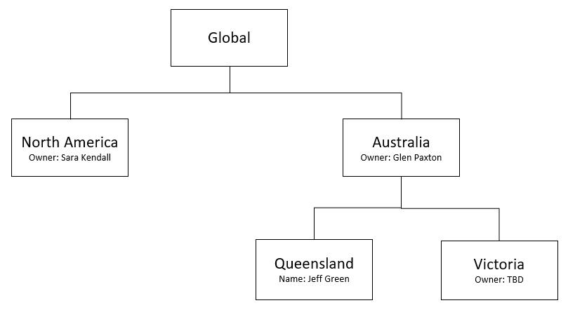 Australian territory hierarchy