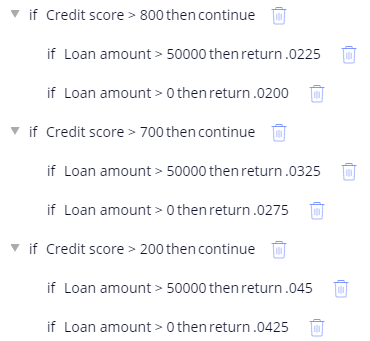 Credit score and loan amount nested conditions