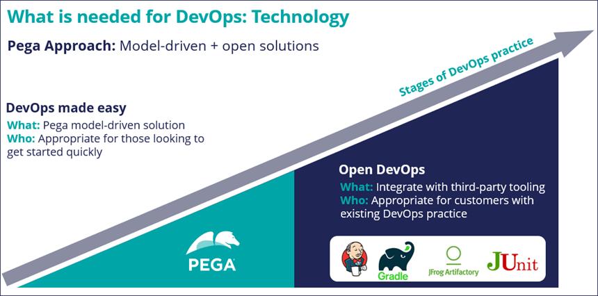 DevOps-technology