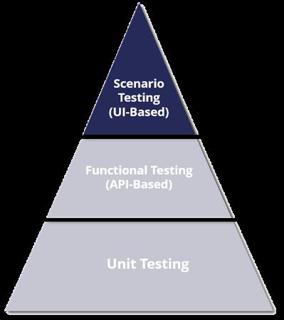ideal-test-pyramid