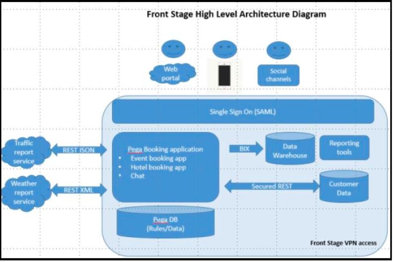 FSGArchitectureDiagram