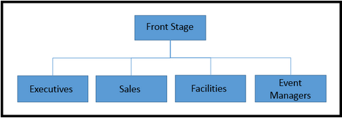 FSG org structure