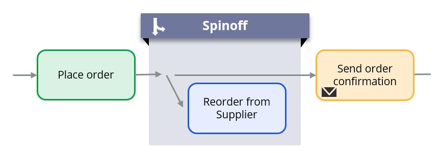 Spinoff diagram