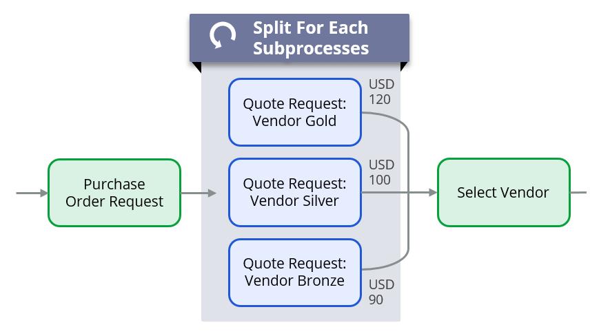 Split for each diagram