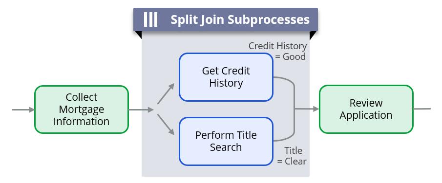 Split join diagram