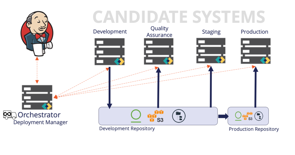 Deployment Manager architecture