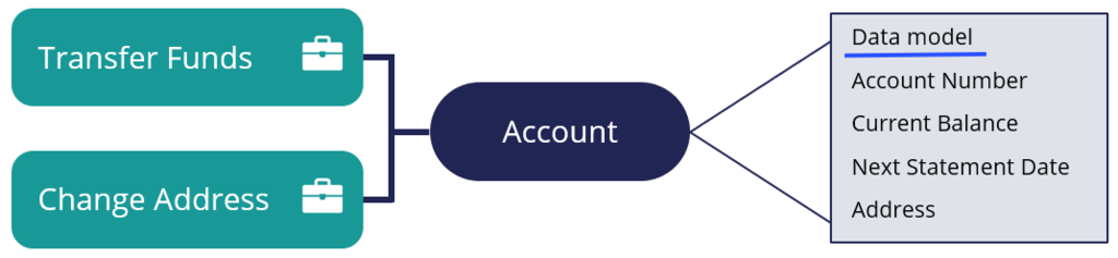 Account data object that can be reused by different case types