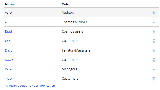 Application users, organized by role/persona