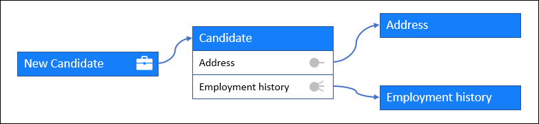 The New Candidate case type references a Candidate data object, which references two other data objects