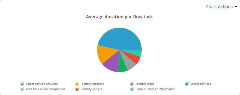 The Average duration per flow task report displayed on a dashboard using a Report widget.