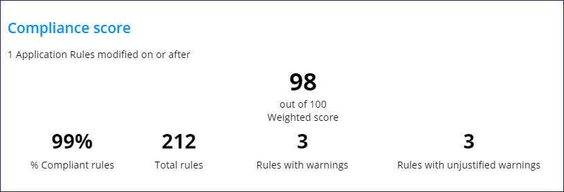 compliance score