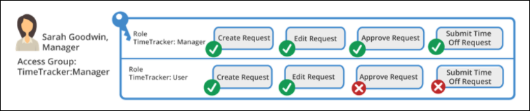 Pega Platform handles conflicting permissions for an access group by applying the most permissive permission for an action, such as approving a time-off request.