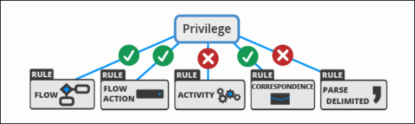 Example illustrating how privileges are granted or denied for individual rules.
