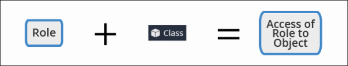 Each combination of access role and class is described with a unique Access of Role to Object record.