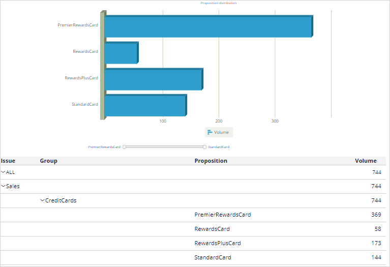 Proposition distribution report results