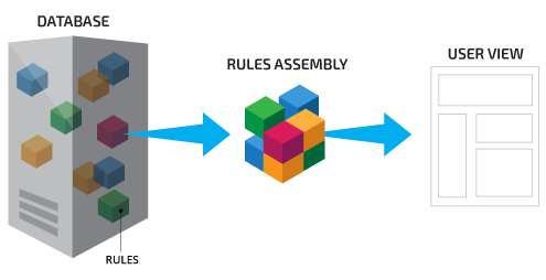 Rule Assembly process flow