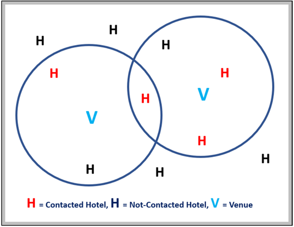 Hotels in/out of range of venues