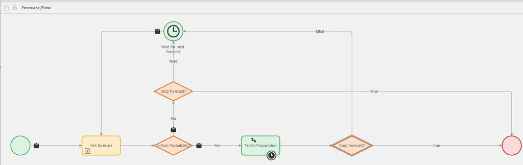 WeatherFC - Routing - Solution Detail Requirements 2