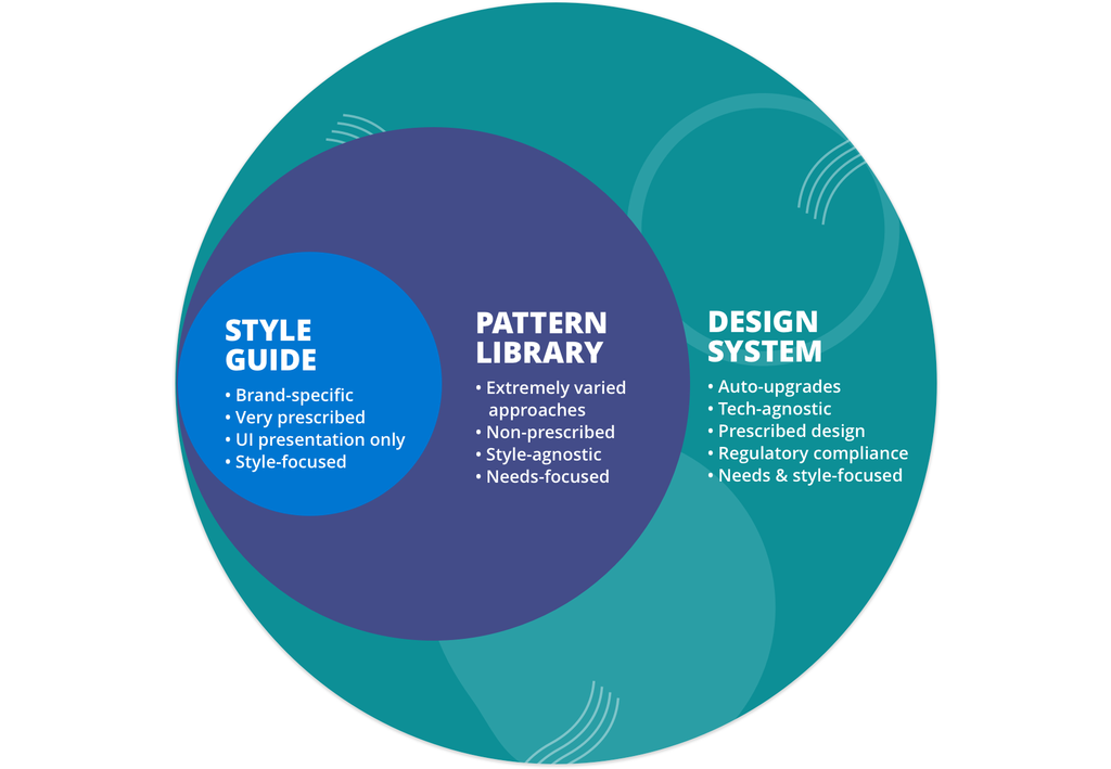 A design system upgrades automatically, is tech-agnostic, follows prescribed design, maintains regulatory compliance and is needs and style-focused. Pattern libraries exist within a design system and may use varied approaches, non-prescribed design, are style-agnostic and needs-focused. Style guides are within pattern libraries and design systems, are brand-specific and style-focused, very prescribed, focus on UI presentation only.