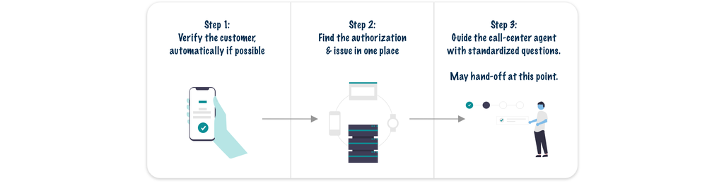 Three-step solution