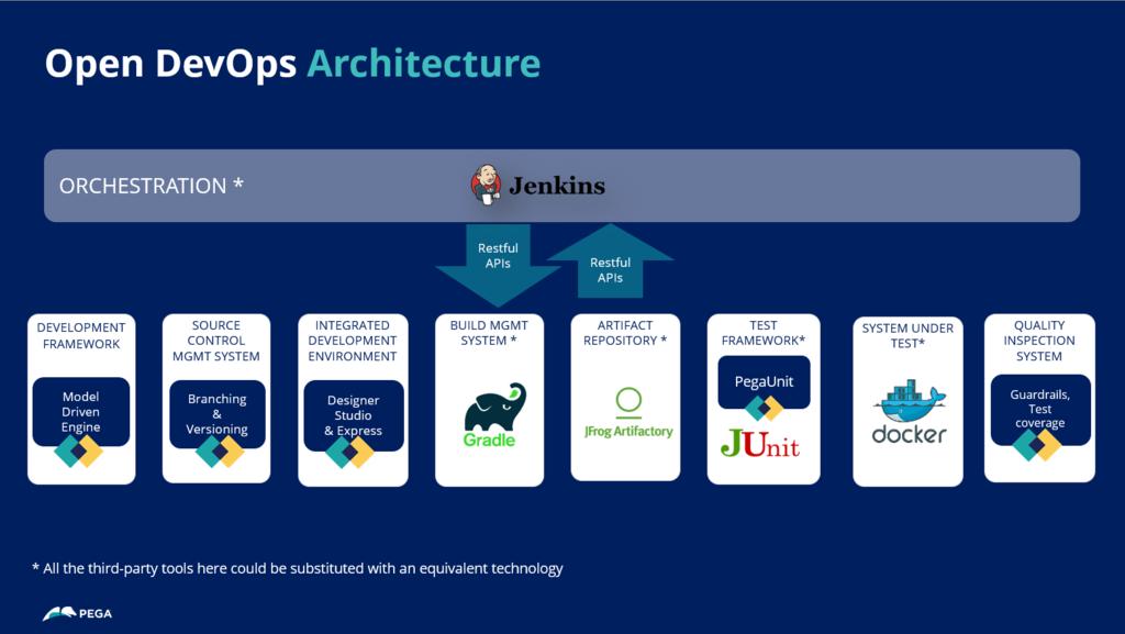 Open DevOps architecture