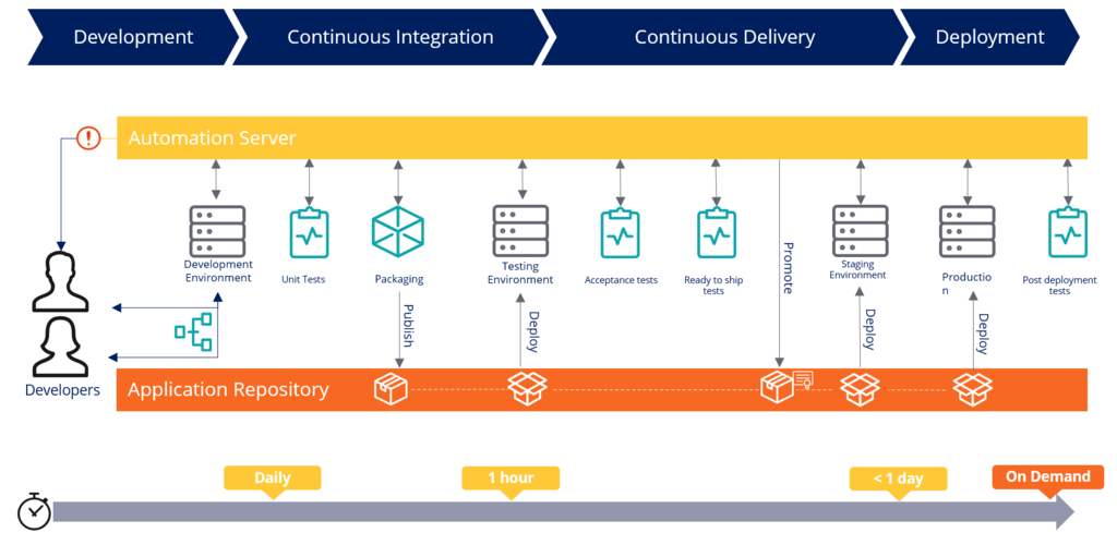 The Pega application delivery process