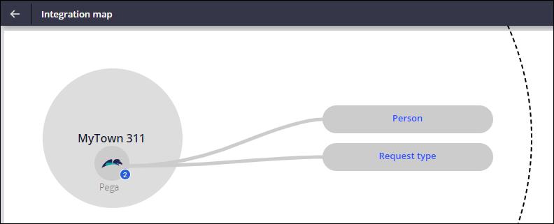 MyTown integration map