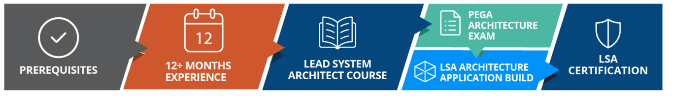 full certified lead system architect path