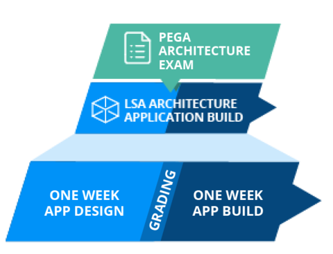 application design and build phase